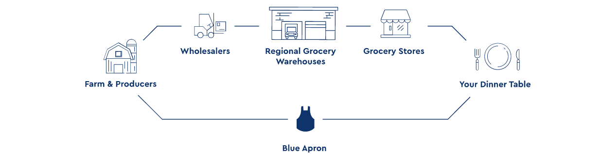 how blue apron is eliminating the middleman