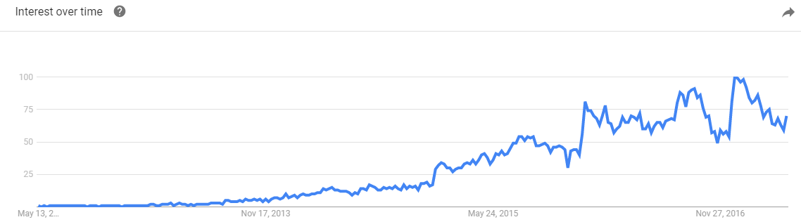 blue apron google trends