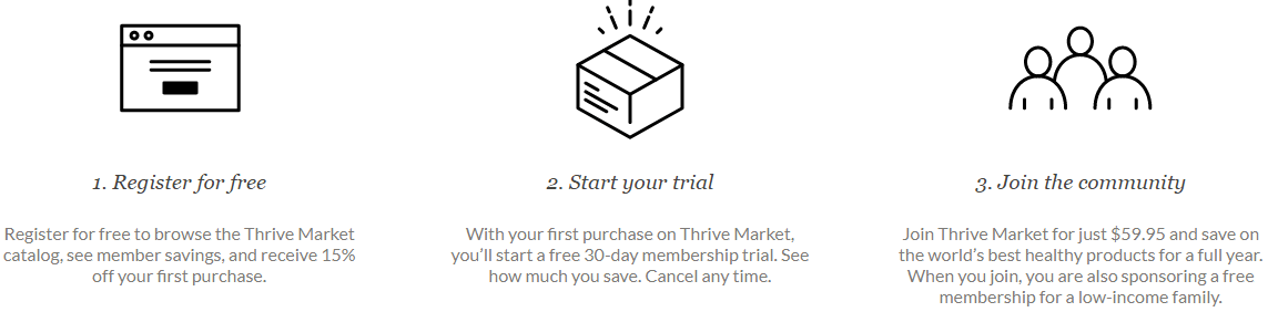 how thrive market works