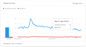 insanity vs tapout xt google trends